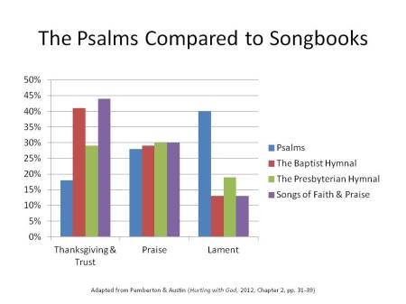 Psalm compared to Songbooks
